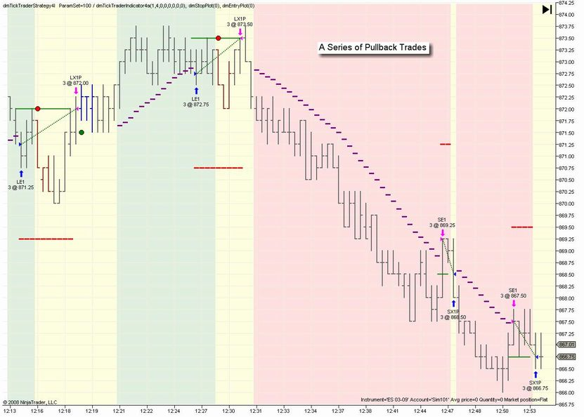 Tick Trader Pullback Trades on the Emini S&P